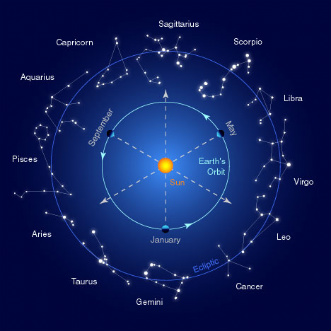 similarities between astronomy and astrology - photo #21